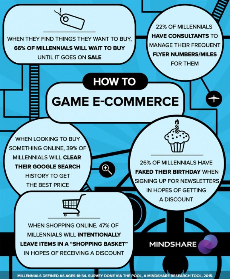 Игра в e-Commerce: 26% молодых людей симулирует день рождения